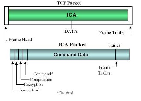 ica packet