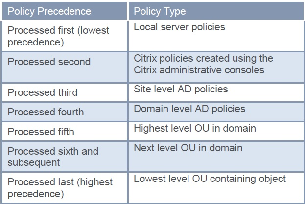 XenDesktop policies explained - citrix24 com